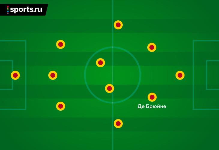 Де Брюйне – топовый инструмент влияния на тактику Бельгии. Он мало сыграл в группе, но каждое его появление – магия