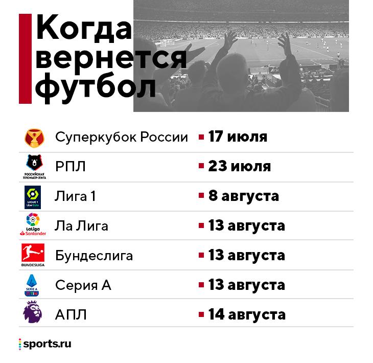 Клубный футбол уже рядом: в субботу – Суперкубок России, РПЛ стартует 23 июля, топ-лиги – в августе