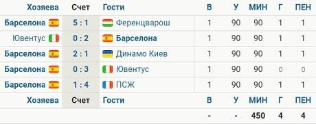 Месси забил с пенальти все 4 своих гола в этом сезоне ЛЧ - Футбол