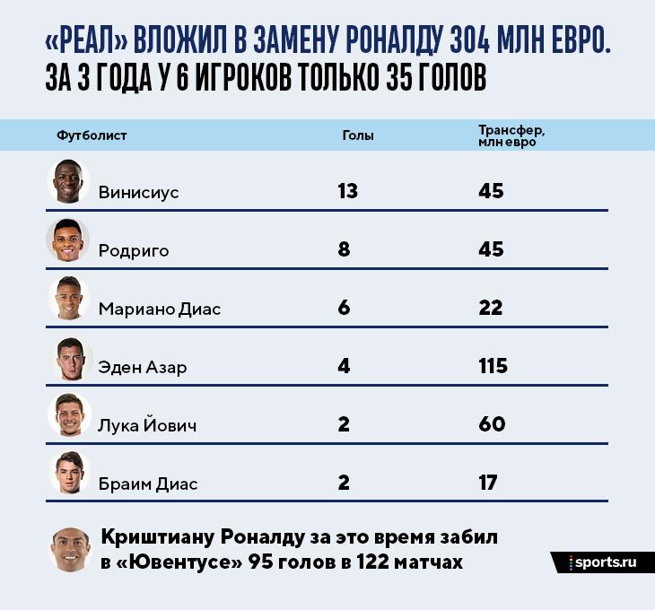 Зидан рад бы вернуть Роналду: «Реал» потратил 300 млн на его замену –шестеро в сумме забили 35 голов. А у Криша в «Юве» –95
