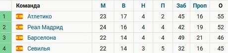 Реал сократил отставание от Атлетико до 3 очков. У команды Симеоне матч в запасе