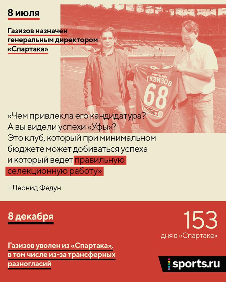 Федун назначил Газизова 153 дня назад. Восхищался селекционной работой в «Уфе» и разумными тратами