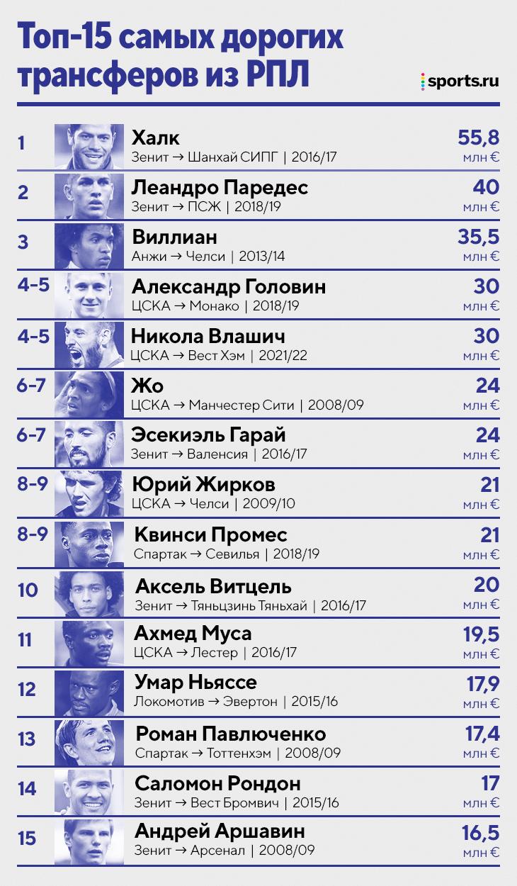 Влашич все-таки уехал – в «Вест Хэм». Трансфер Николы – в топ-5 самых дорогих из РПЛ