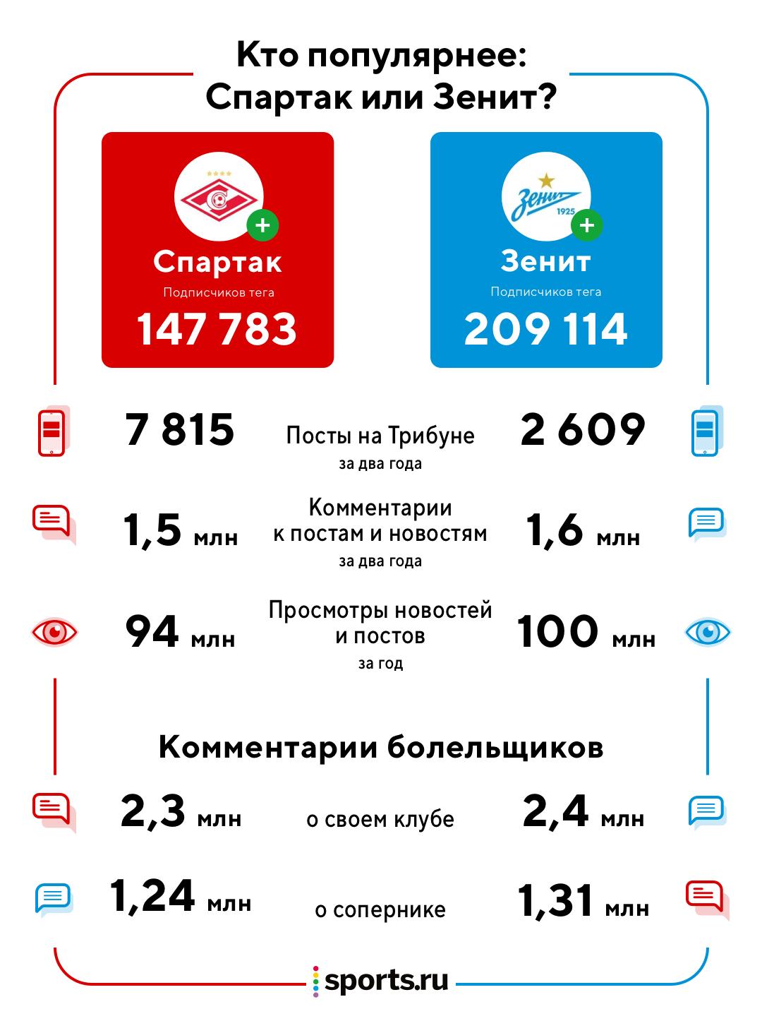 Кто же популярнее: «Спартак» или «Зенит»? Изучили статистику Sports.ru –и вот что выяснили