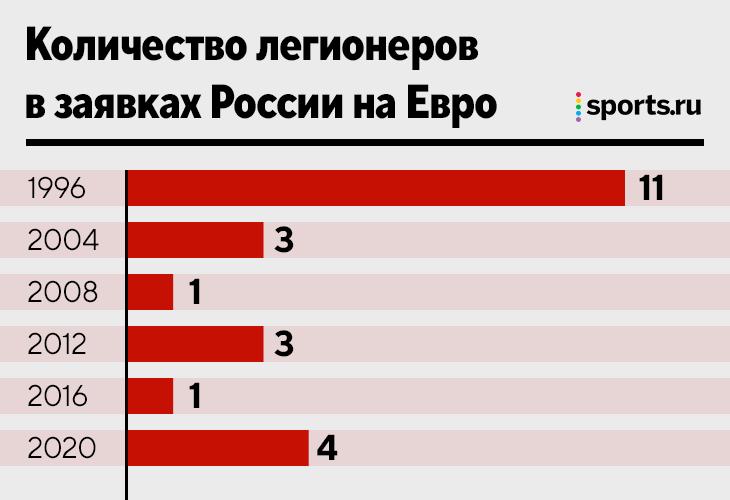 «Зенит» третье Евро подряд отправляет в сборную 6 игроков («Спартак» – максимум 3). А легионеров больше было только в 1996-м