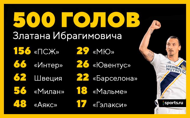 Футболист Ибрагимович назвал себя «богом голов» после 500-го мяча вкарьере