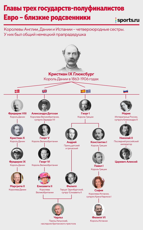 Королевские семьи трех полуфиналистов Евро – близкие родственники. Все из-за безвестного немецкого принца