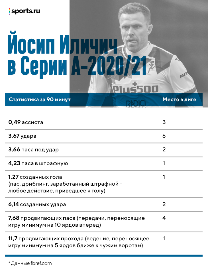 «Иличич меняет направление как Месси, но с ростом 190 сантиметров». Против России сыграет один из самых опасных игроков Европы