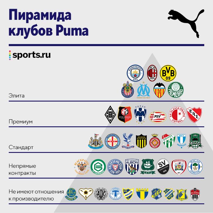 Почти все клубы РПЛ не получают денег от технических спонсоров, а платят сами. Исследование рынка форм от Sports.ru