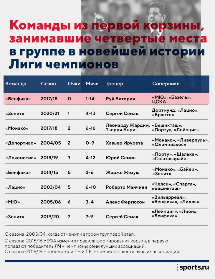 Руй Витория уже встречался с ЦСКА: Акинфеев прервал легендарную серию в ЛЧ против его «Бенфики»