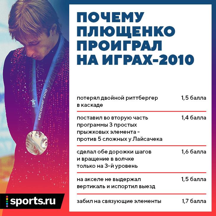 Плющенко засудили на Олимпиаде-2010? Разбираем главный миф фигурки
