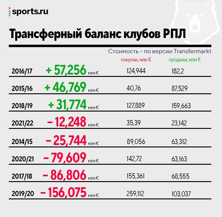 Все о летних трансферах в РПЛ: потратили меньше всего за 8 лет, самый дорогой переход – замена Хвиче, статусные – у «Динамо»