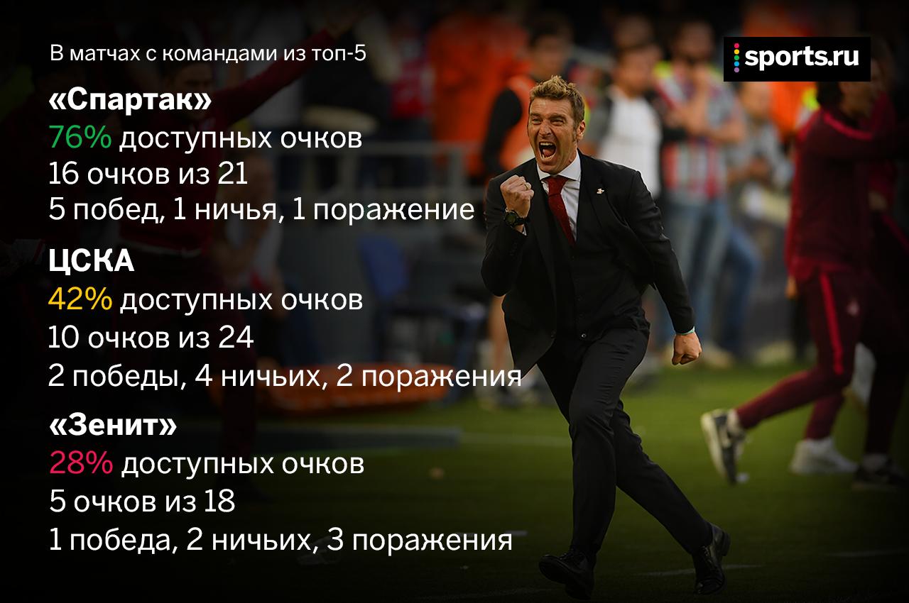 Спартак, Зенит, Премьер-лига Россия, ЦСКА