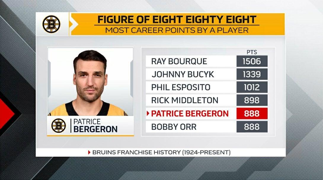 Бержерон разделил с Орром 5-е место по очкам в истории Бостона