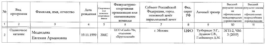 Теперь по документам Тутберидзе и Плющенко работают в связке. Из-за чего так случилось и при чем тут Медведева?
