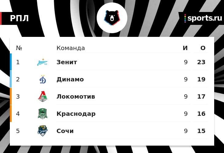 Галицкий счастлив: вернулся на стадион, увидел победный воспитанника Сперцяна и 3:0 «Краснодара» с двумя удалениями