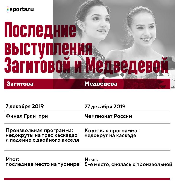 А вы не забыли, когда Загитова и Медведева катались в последний раз? Алина сорвала программу, Жене помешал сломанный ботинок