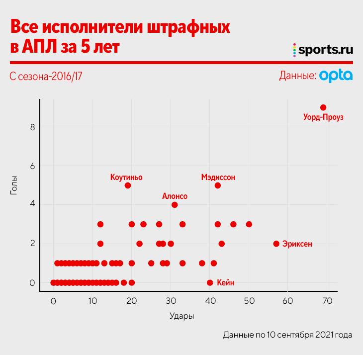 Кто бьет штрафные лучше всех, а кто самый неэффективный (Роналду)? Изучаем данные топ-лиг и РПЛ