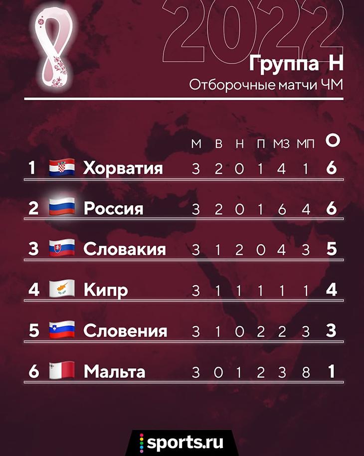 А что там в группе России? Хорваты формально лидируют, но их календарь сложнее