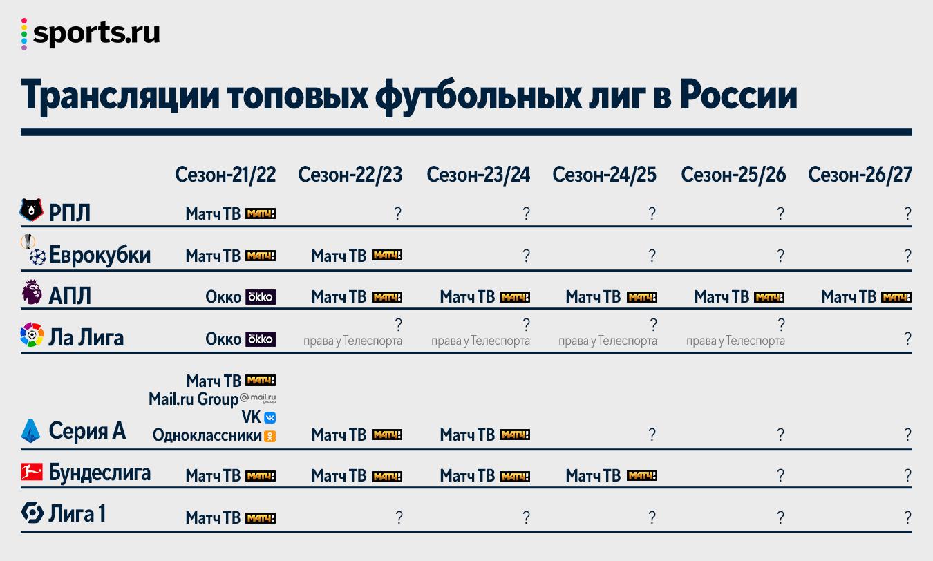 «Матч ТВ» перекупил АПЛ с 2022 года. Денежная перестрелка с Okko продолжится на тендере РПЛ