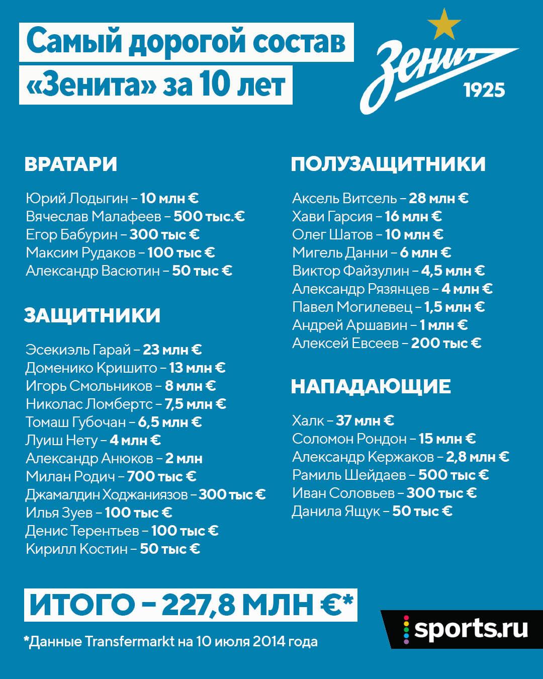 Тектонические движения РПЛ: «Спартак» впервые опередит «Зенит» по стоимости состава (версия ТМ)