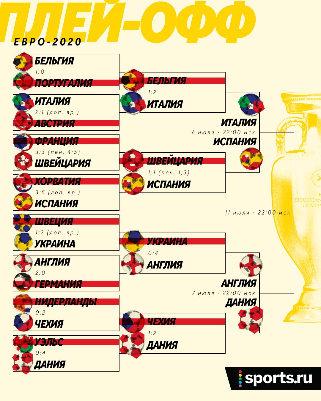 Полуфиналы и финал Евро пройдут в Лондоне. Вот полное расписание