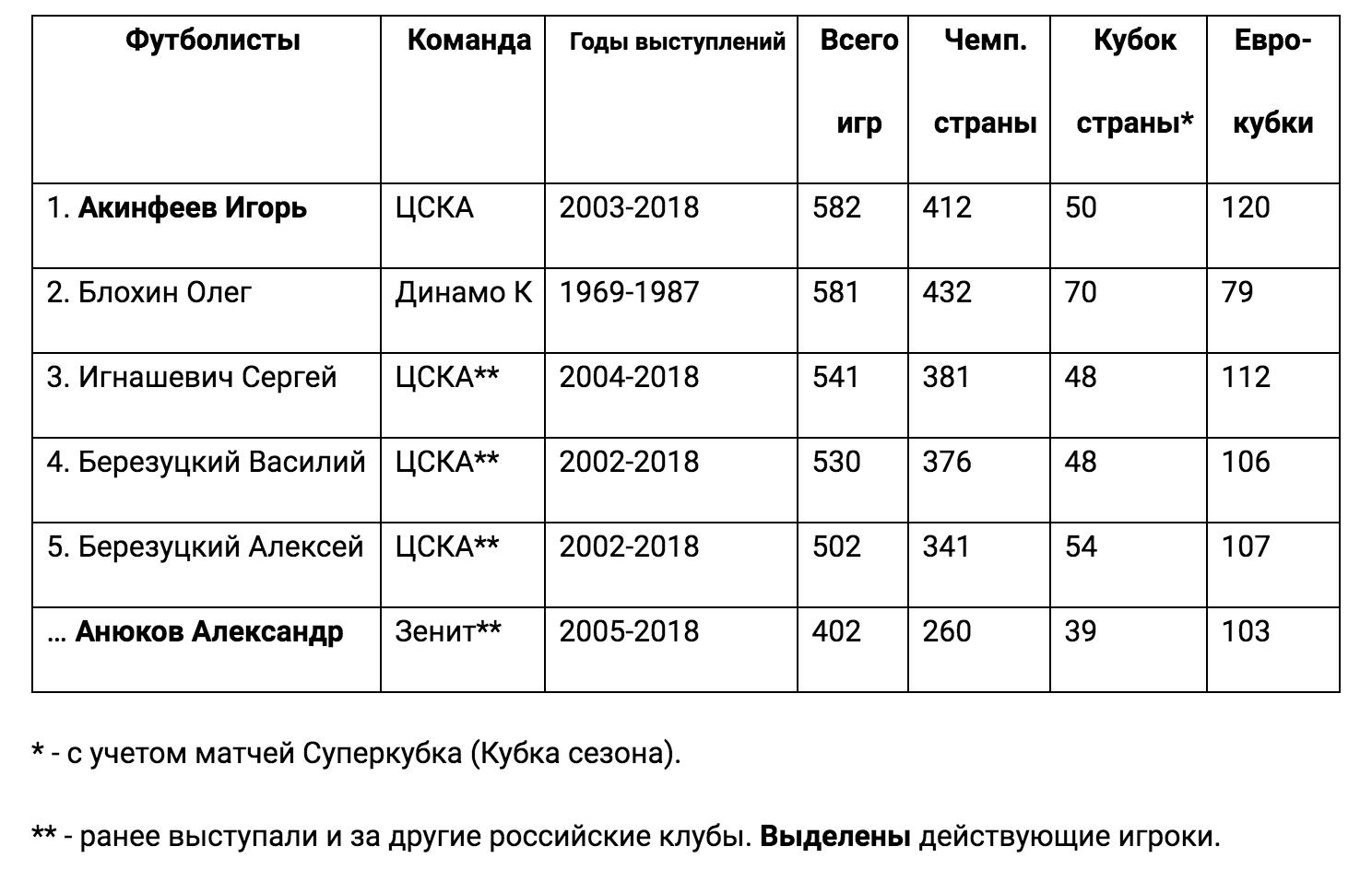 rue265ae59764 - Акинфеев побил рекорд Блохина по числу матчей за один клуб