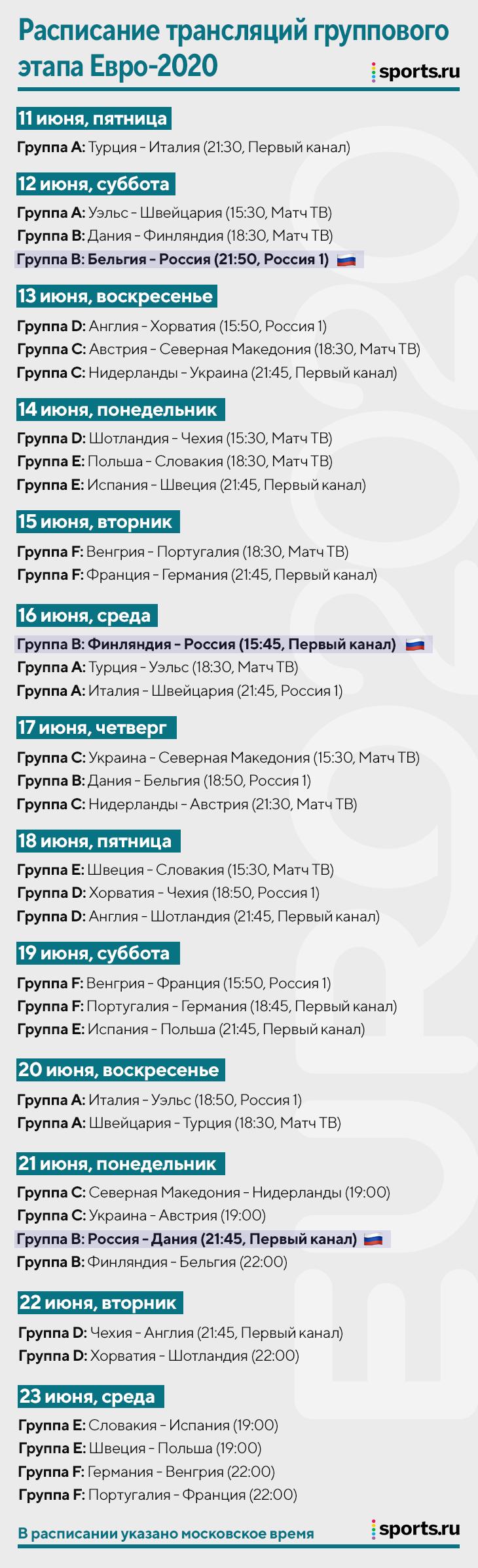 Кто покажет матчи Евро-2020? Самое полное расписание трансляций группового этапа