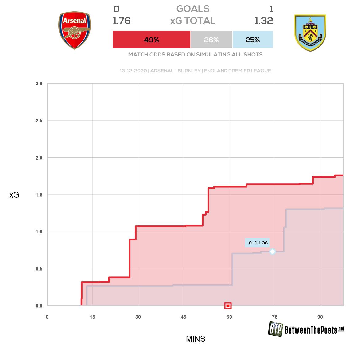 Артета оправдал поражения «Арсенала» невезением и даже привел цифры. Только это очень похоже на манипуляцию данными