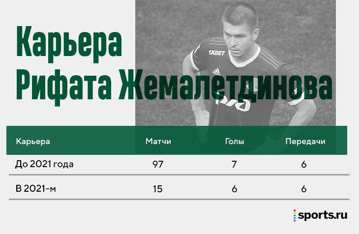 Жемалетдинов эффективен как никогда: играет у Николича на двух позициях, помогает в контратаках и решает исходы матчей