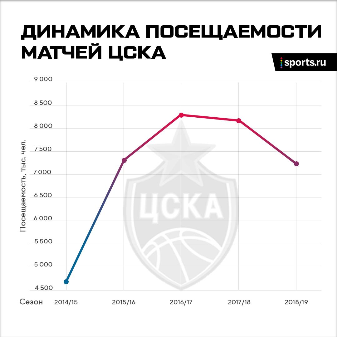 Фигурное катание зажимает баскетбол. Из-за шоу Навки ЦСКА даже сыграет в Калининграде