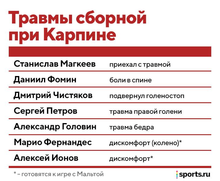 В сборной Карпина пять травмированных игроков за 10 дней, еще у двоих – дискомфорт. Последним потеряли Головина