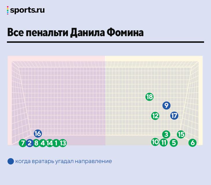 Фомин у точки – страшнее Рамоса. Забил 18 пенальти из 18, вратари угадали угол только 4 раза