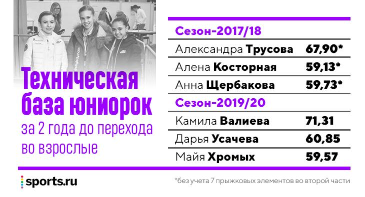 Новые юниорки Тутберидзе: похоже, они вырастут даже сильнее Косторной, Трусовой и Щербаковой