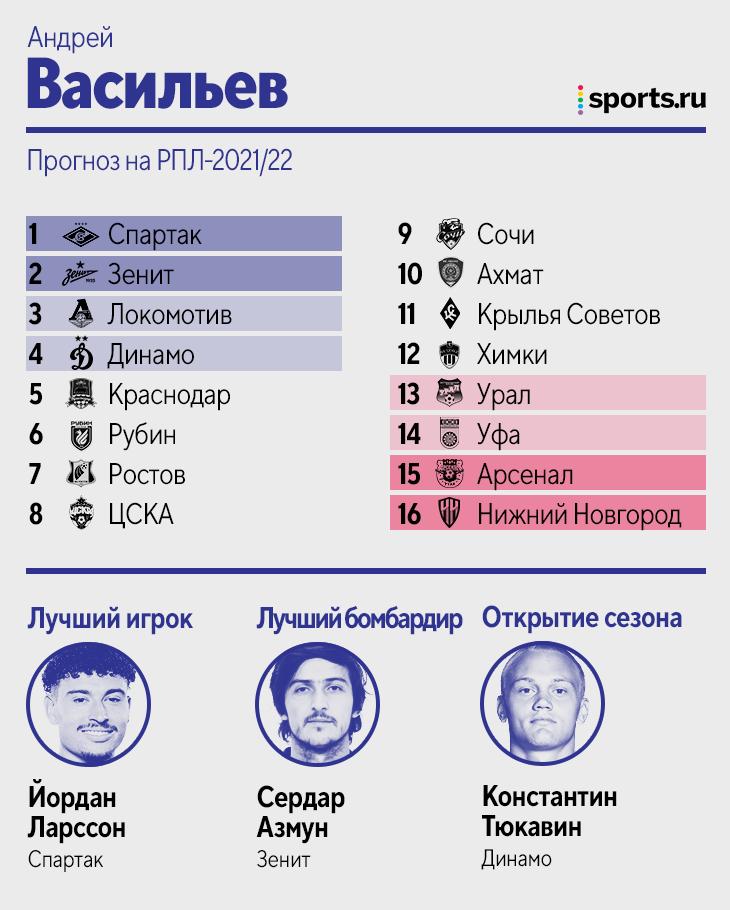 Легендарные прогнозы на сезон РПЛ от авторов Sports.ru! За чемпионство борются только «Спартак» и «Зенит», «Нижний» – на вылет