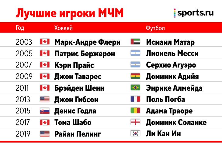 МЧМ – лучший хоккейный турнир на планете