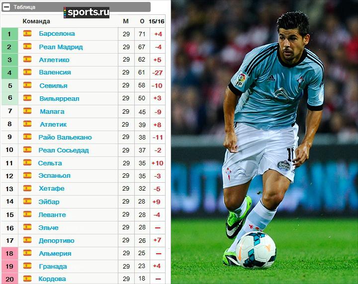 лига 2014-2015 футбол испании таблица премьер