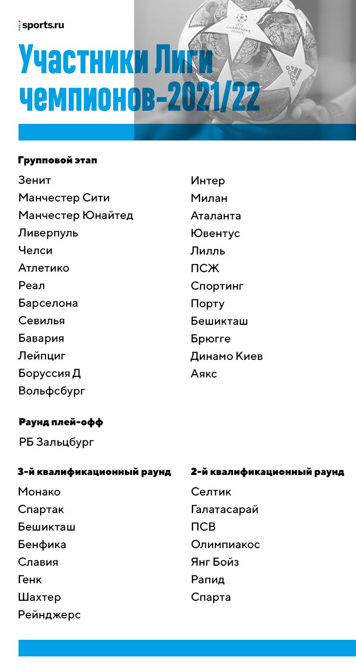 Все участники Лиги чемпионов, Лиги Европы и Лиги конференций, кого уже знаем: смотрим соперников «Зенита», «Спартака» и «Локо»