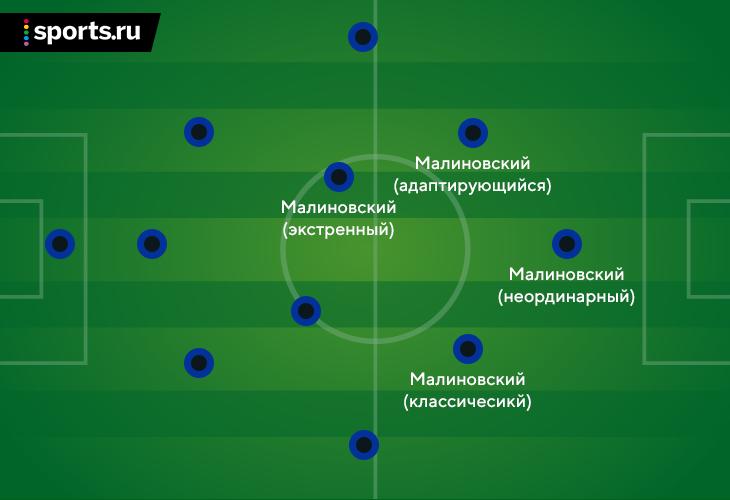 Малиновский очень выиграл от переноса Евро. Весной он был лучшим в Серии А и теперь будет тащить Украину