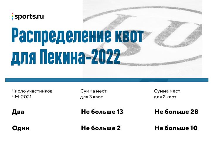 Как устроен дополнительный отбор фигуристов на Олимпиаду-2022? У России максимум квот, но в мужском катании одну еще можем потерять