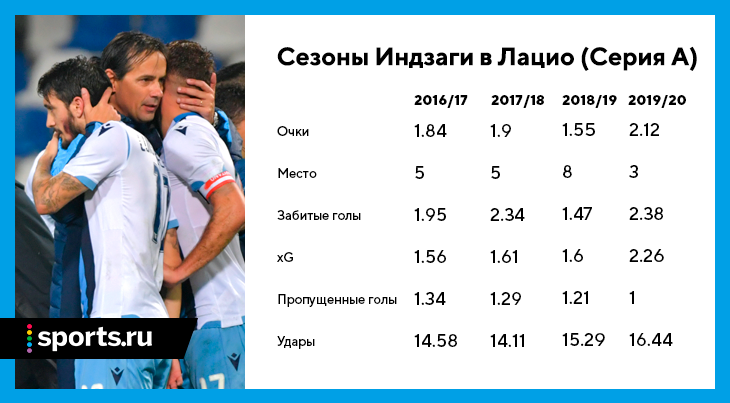 Футбол состав лацио sports. ru