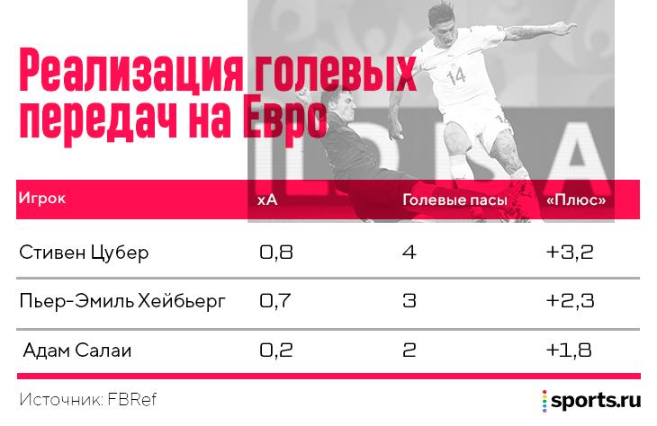 В 2014-м Цубер отказался от ЦСКА ради запаса «Хоффенхайма». Теперь лучший ассистент Евро-2020