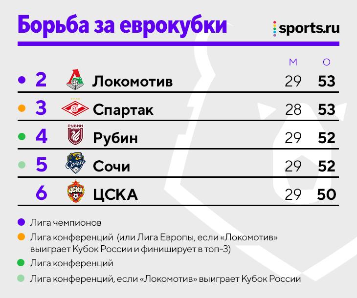 Борьба за ЛЧ максимально уплотнилась: «Локо» подпустил «Рубин» и «Сочи» – но все зависит от «Спартака»