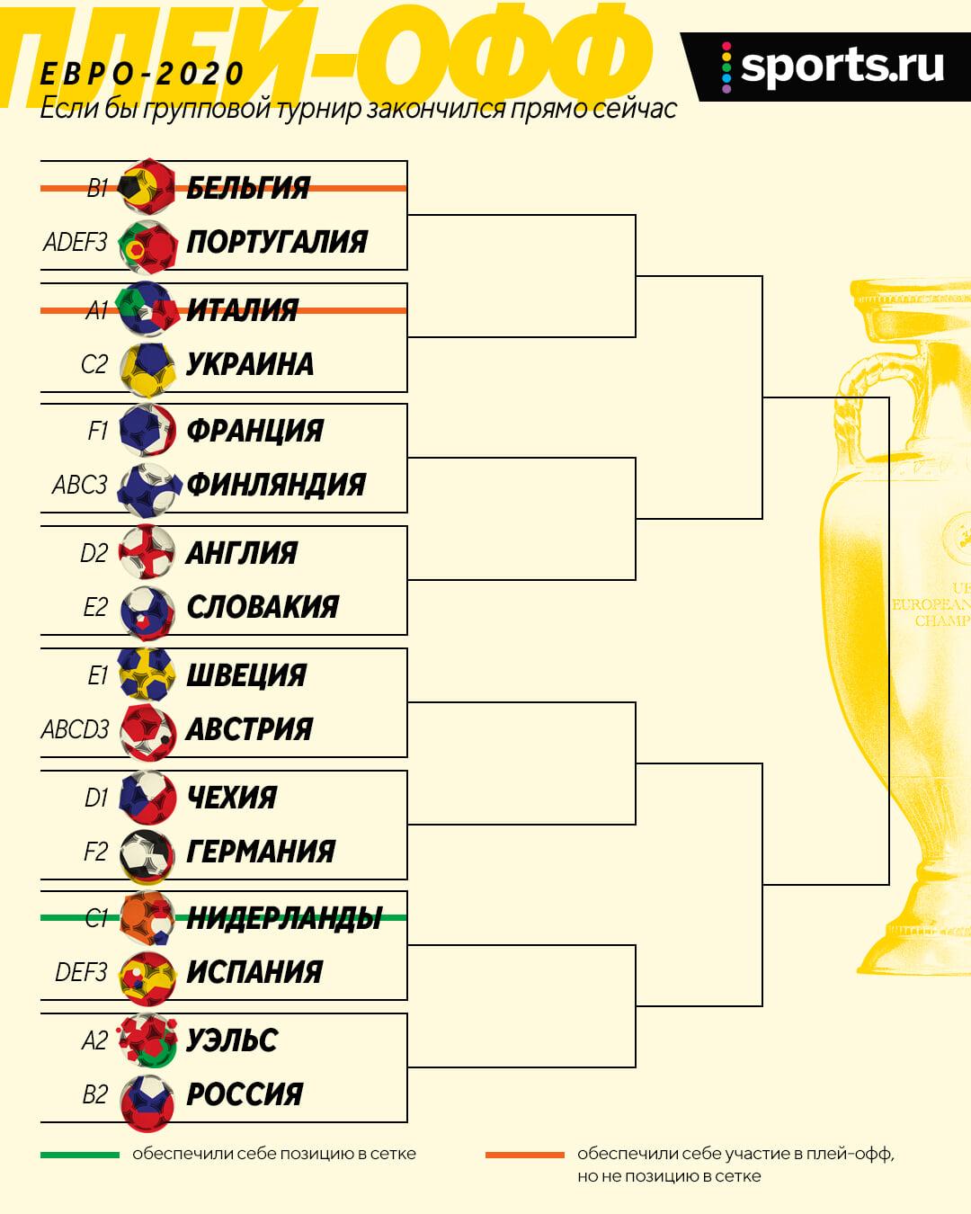 Евро перед 3-м туром: Италия, Бельгия и Нидерланды уже в плей-офф, без шансов только Северная Македония