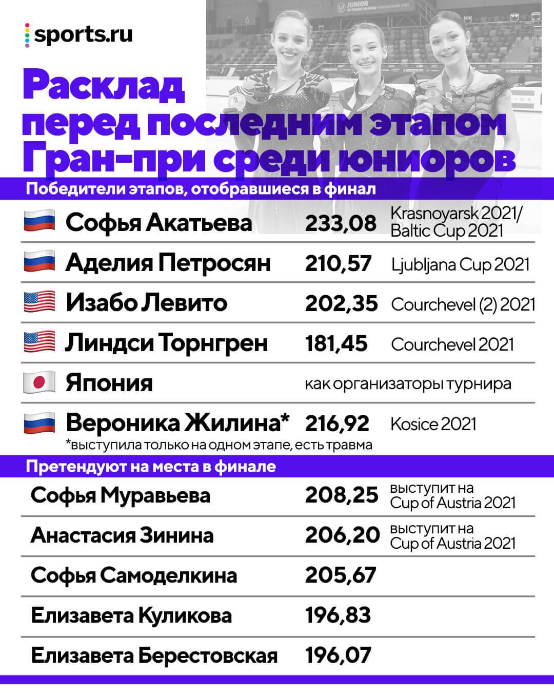 В фигурном Гран-при резко изменили правила отбора – из-за России. Кто из наших пострадал и почему в финал не попадут лучшие?