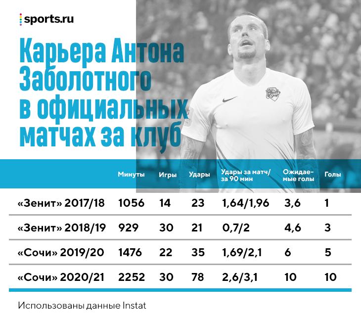 Заболотный перешел в ЦСКА после лучшего сезона в карьере – помогли установки Федотова и психология