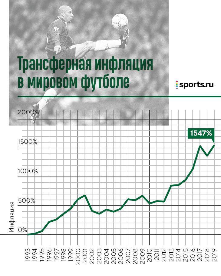Пересчитали ретротрансферы на современные деньги: за Халка и Витцеля отдали более 200 млн евро, за Аленичева в 98-м получили 30!