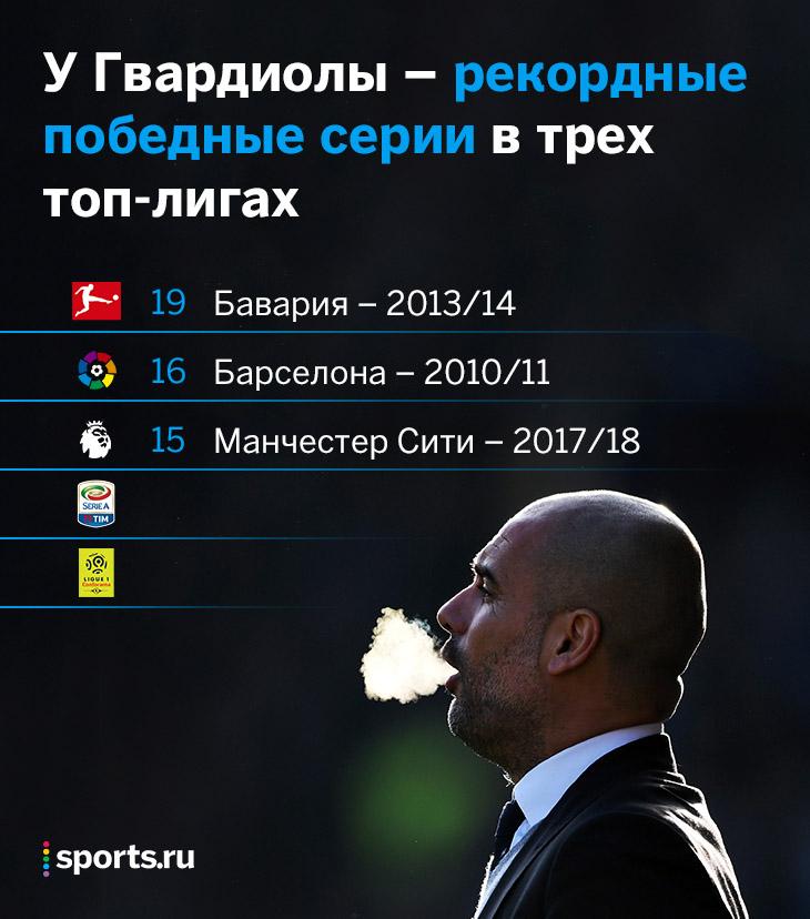Бавария, рекорды, Пеп Гвардиола, примера Испания, Барселона, бундеслига Германия, премьер-лига Англия, Манчестер Сити