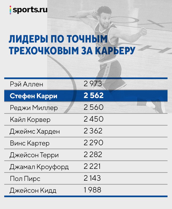 Стефен Карри уже сейчас лучший снайпер в истории НБА. Его трехочковые – искусство, мы выбрали самые крутые из них
