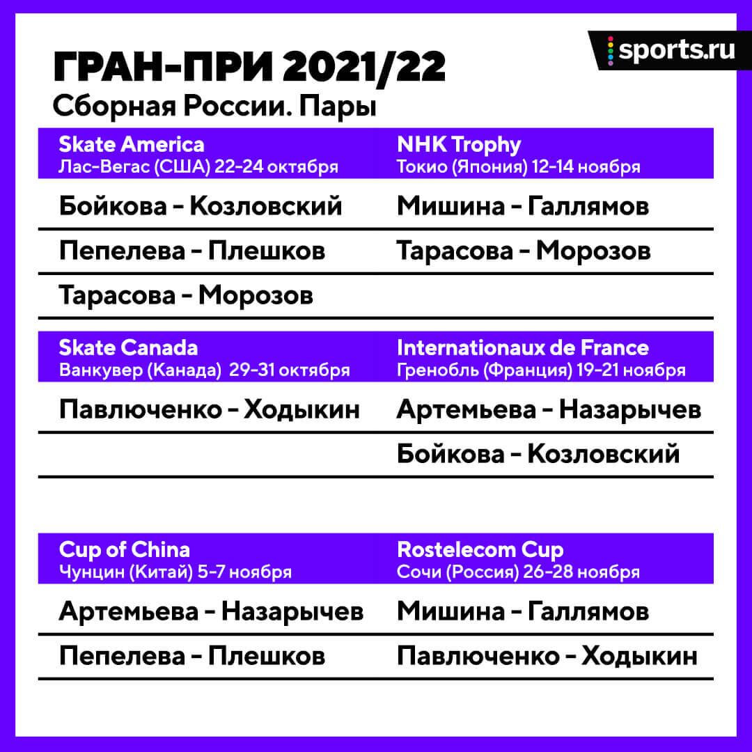 Распределение фигуристов на Гран-при: у Косторной – этап-мясорубка, Валиева, Трусова и Щербакова не встретятся до Финала